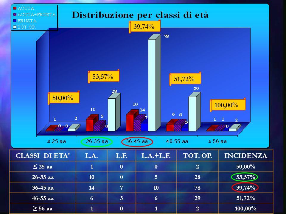 Relazione tra SOD e positività di lombalgia SOD MAPO MEDIO MAPO PICCO LOMBALGIA LOMBALGIA/ SCHEDE (%) Chirurgia Vascolare1,131,31321,43 Degenza Cardiologica A4,386,251071,43 Degenza Chemioterapica3,754,58654,55 Neurochirurgia 28,9612,81736,84 Ortopedia Traumatologica1,792,51220,00 Degenza Otorinolaringoiatrica3,43,81947,37 Degenza Gastroenterologica1,582,03529,41 Area di Osservazione Breve9,5810,311466,67 Utic1,04 853,33 TOT 64 45,71