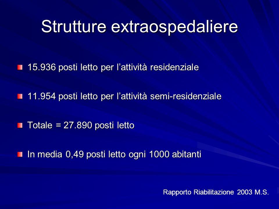 Strutture extraospedaliere 15.936 posti letto per l'attività residenziale 11.954 posti letto per l'attività semi-residenziale Totale = 27.890 posti le