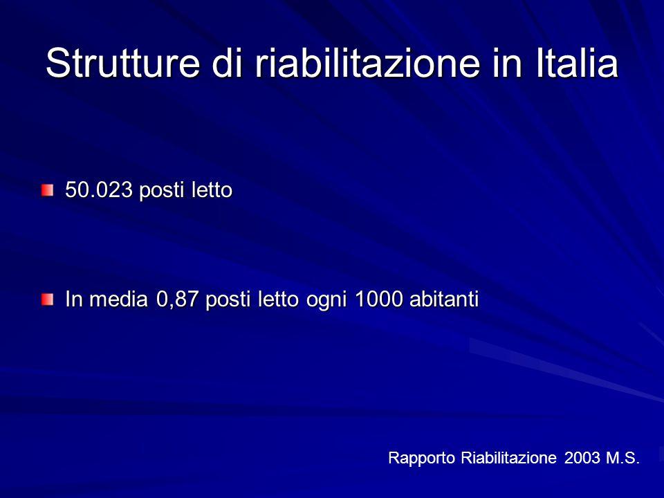 Strutture di riabilitazione in Italia 50.023 posti letto In media 0,87 posti letto ogni 1000 abitanti Rapporto Riabilitazione 2003 M.S.