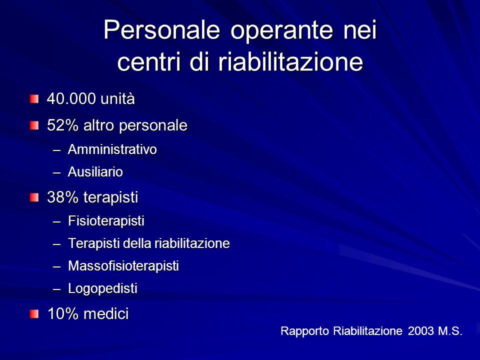 Personale operante nei centri di riabilitazione 40.000 unità 52% altro personale –Amministrativo –Ausiliario 38% terapisti –Fisioterapisti –Terapisti
