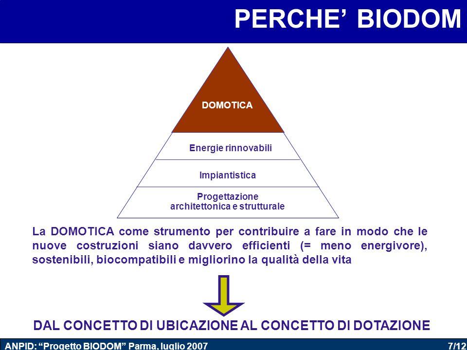 7/12 ANPID: Progetto BIODOM Parma, luglio 2007 PERCHE' BIODOM Progettazione architettonica e strutturale Impiantistica Energie rinnovabili DOMOTICA La DOMOTICA come strumento per contribuire a fare in modo che le nuove costruzioni siano davvero efficienti (= meno energivore), sostenibili, biocompatibili e migliorino la qualità della vita DAL CONCETTO DI UBICAZIONE AL CONCETTO DI DOTAZIONE