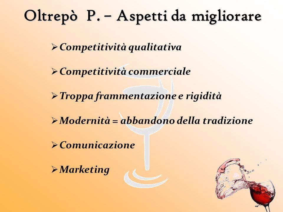 Oltrepò P. – Aspetti da migliorare  Competitività qualitativa  Competitività commerciale  Troppa frammentazione e rigidità  Modernità = abbandono