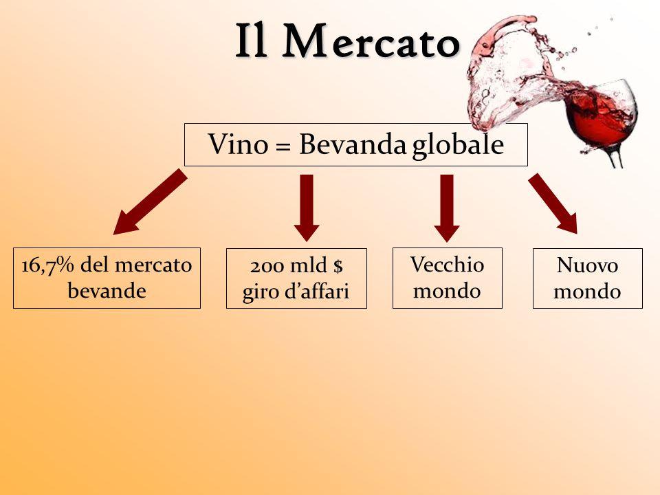 Il Mercato Vino = Bevanda globale 16,7% del mercato bevande 200 mld $ giro d'affari Vecchio mondo Nuovo mondo