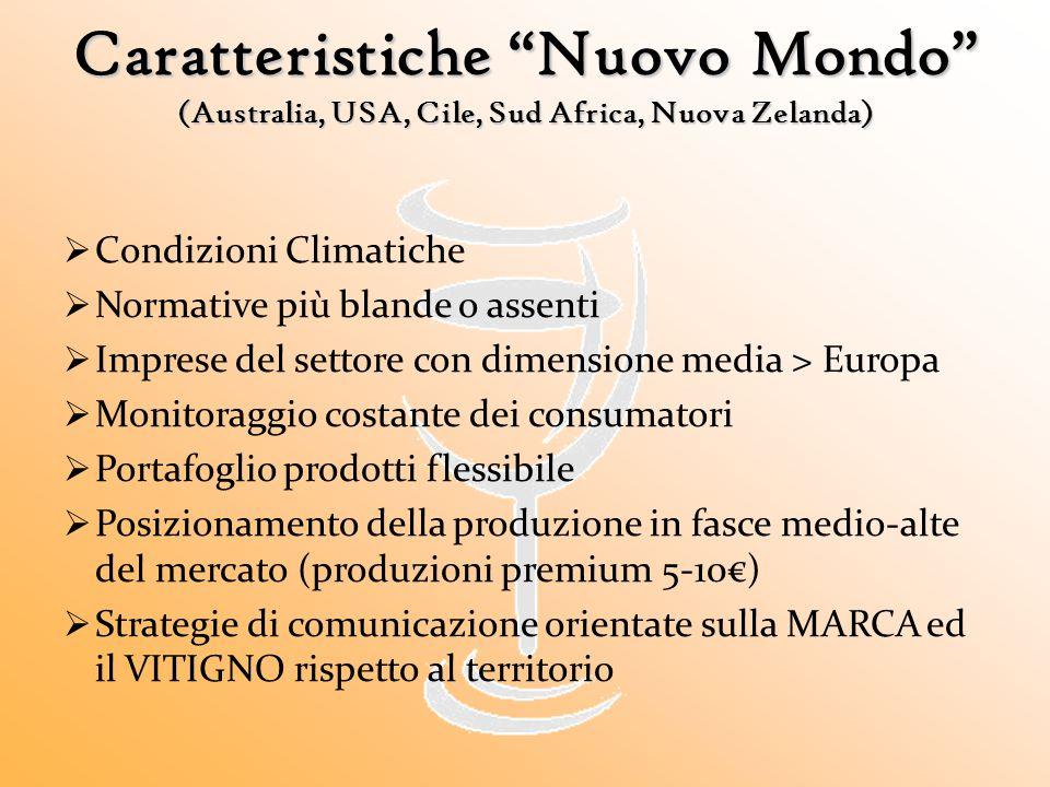  Condizioni Climatiche  Normative più blande o assenti  Imprese del settore con dimensione media > Europa  Monitoraggio costante dei consumatori 