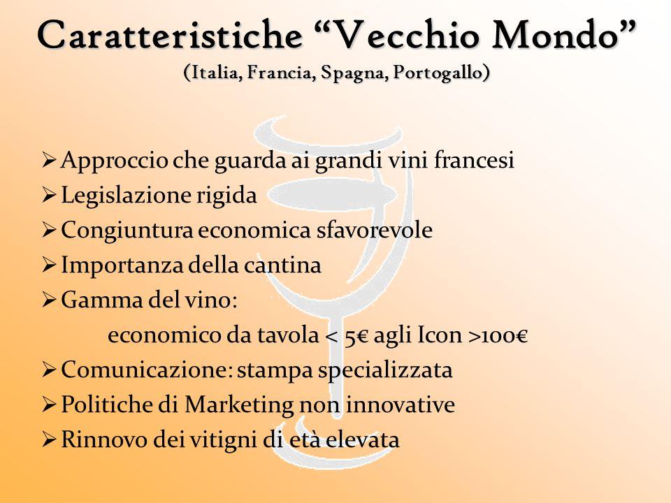 """Caratteristiche """"Vecchio Mondo"""" (Italia, Francia, Spagna, Portogallo)  Approccio che guarda ai grandi vini francesi  Legislazione rigida  Congiuntu"""