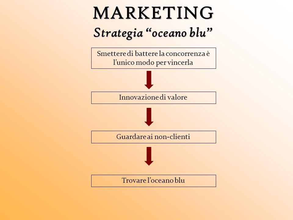 """MARKETING Strategia """"oceano blu"""" Smettere di battere la concorrenza è l'unico modo per vincerla Innovazione di valore Guardare ai non-clienti Trovare"""