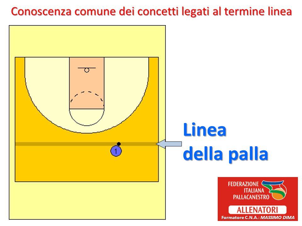 Conoscenza comune dei concetti legati al termine linea Linea della palla Formatore C.N.A.: MASSIMO DIMA