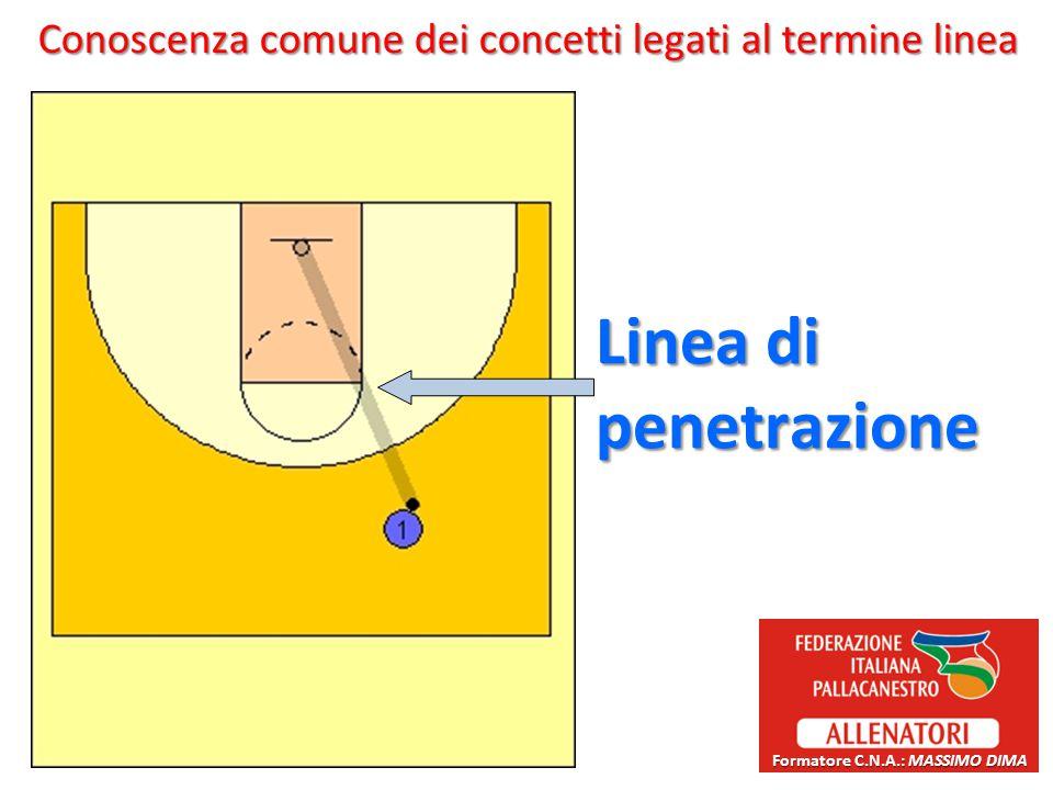 Conoscenza comune dei concetti legati al termine linea Linea di penetrazione Formatore C.N.A.: MASSIMO DIMA