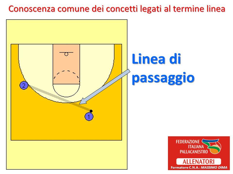 Conoscenza comune dei concetti legati al termine linea Linea di passaggio Formatore C.N.A.: MASSIMO DIMA
