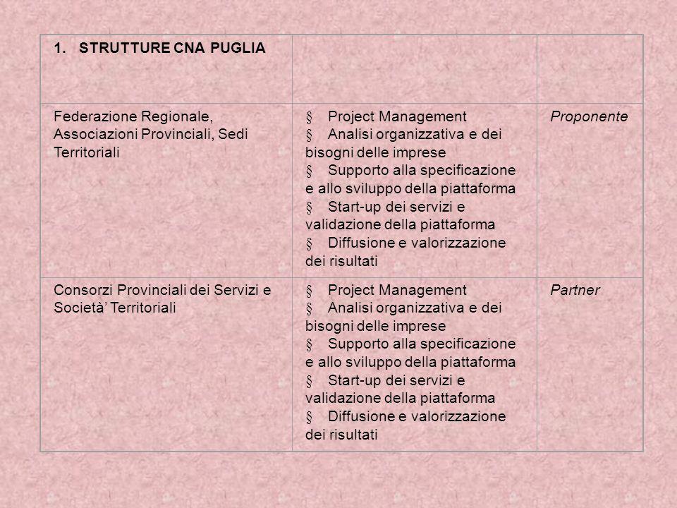 1. STRUTTURE CNA PUGLIA Federazione Regionale, Associazioni Provinciali, Sedi Territoriali  Project Management  Analisi organizzativa e dei bisogni
