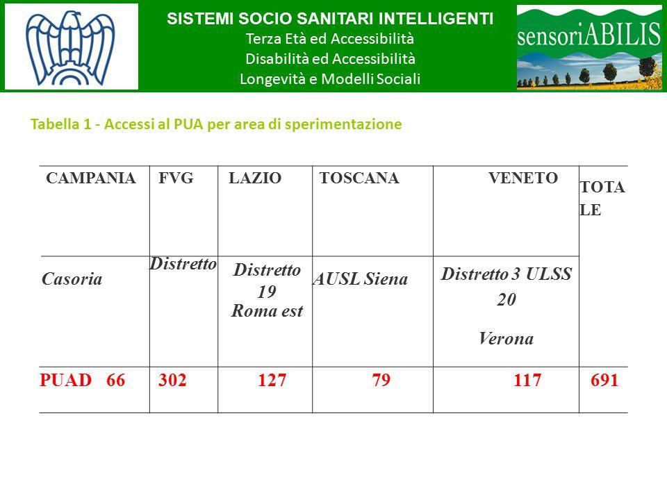 SISTEMI SOCIO SANITARI INTELLIGENTI Terza Età ed Accessibilità Disabilità ed Accessibilità Longevità e Modelli Sociali Tabella 1 - Accessi al PUA per area di sperimentazione CAMPANIAFVGLAZIOTOSCANAVENETO TOTA LE Casoria Distretto 19 Roma est AUSL Siena Distretto 3 ULSS 20 Verona PUAD 6630212779117691
