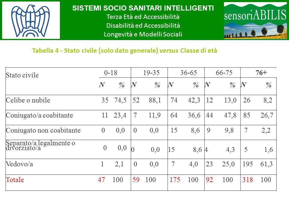 SISTEMI SOCIO SANITARI INTELLIGENTI Terza Età ed Accessibilità Disabilità ed Accessibilità Longevità e Modelli Sociali Tabella 4 - Stato civile (solo