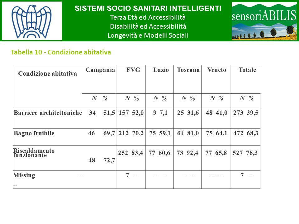 SISTEMI SOCIO SANITARI INTELLIGENTI Terza Età ed Accessibilità Disabilità ed Accessibilità Longevità e Modelli Sociali Tabella 10 - Condizione abitativa Condizione abitativa CampaniaFVGLazioToscanaVenetoTotale N%N%N%N%N%N%N%N%N%N%N%N% Barriere architettoniche 3451,5157 52,097,125 31,648 41,0273 39,5 Bagno fruibile 4669,7212 70,275 59,164 81,075 64,1472 68,3 Riscaldamento funzionante 4872,7 252 83,477 60,673 92,477 65,8527 76,3 Missing -- -- 7---- 7--