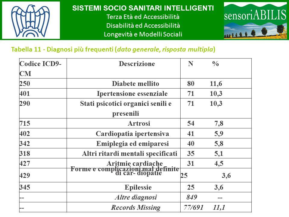 SISTEMI SOCIO SANITARI INTELLIGENTI Terza Età ed Accessibilità Disabilità ed Accessibilità Longevità e Modelli Sociali Tabella 11 - Diagnosi più frequ