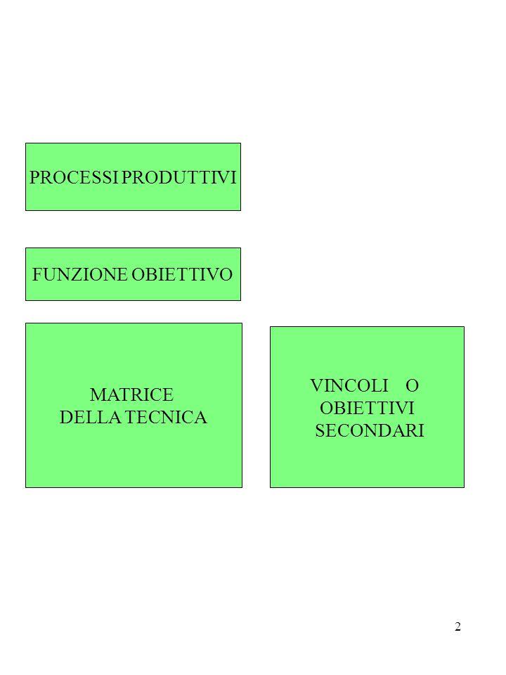 2 PROCESSI PRODUTTIVI FUNZIONE OBIETTIVO MATRICE DELLA TECNICA VINCOLI O OBIETTIVI SECONDARI