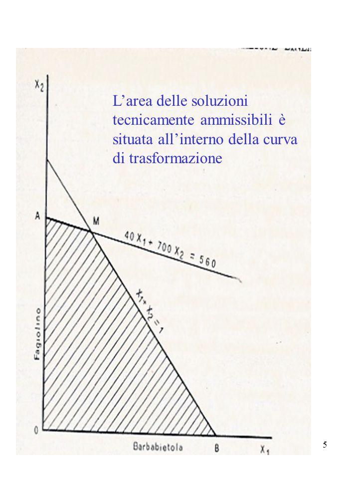 5 L'area delle soluzioni tecnicamente ammissibili è situata all'interno della curva di trasformazione