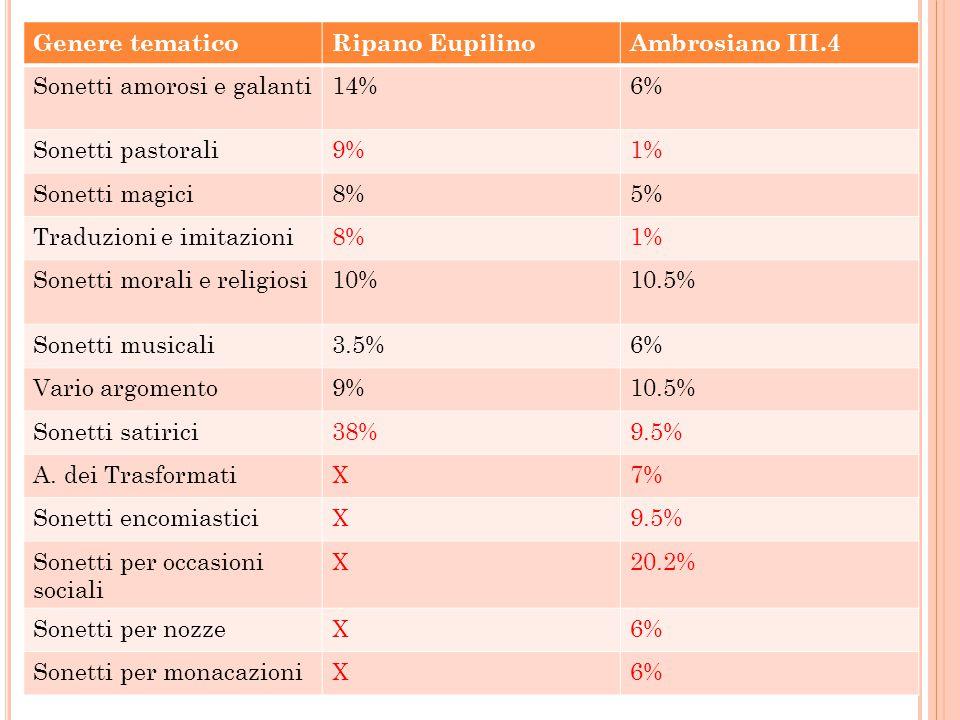 Genere tematicoRipano EupilinoAmbrosiano III.4 Sonetti amorosi e galanti14%6% Sonetti pastorali9%1% Sonetti magici8%5% Traduzioni e imitazioni8%1% Son