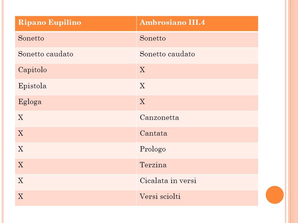 Ripano EupilinoAmbrosiano III.4 Sonetto Sonetto caudato CapitoloX EpistolaX EglogaX XCanzonetta XCantata XPrologo XTerzina XCicalata in versi XVersi s