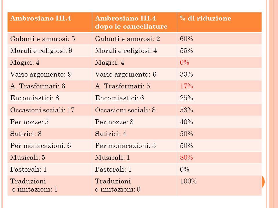 Ambrosiano III.4Ambrosiano III.4 dopo le cancellature % di riduzione Galanti e amorosi: 5Galanti e amorosi: 260% Morali e religiosi: 9Morali e religio