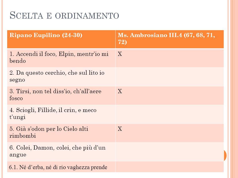 Ambrosiano III.4Ambrosiano III.4 dopo le cancellature % di riduzione Galanti e amorosi: 5Galanti e amorosi: 260% Morali e religiosi: 9Morali e religiosi: 455% Magici: 4 0% Vario argomento: 9Vario argomento: 633% A.