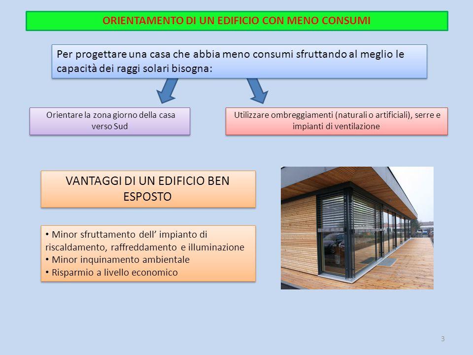 Minor sfruttamento dell' impianto di riscaldamento, raffreddamento e illuminazione Minor inquinamento ambientale Risparmio a livello economico Minor s