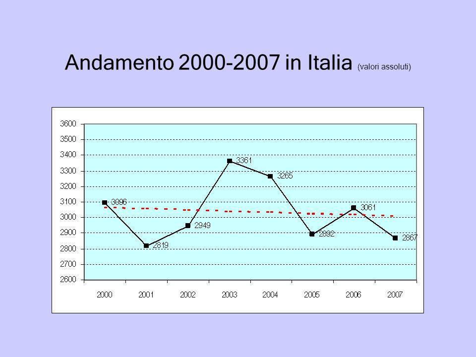 Andamento 2000-2007 in Italia (valori assoluti)