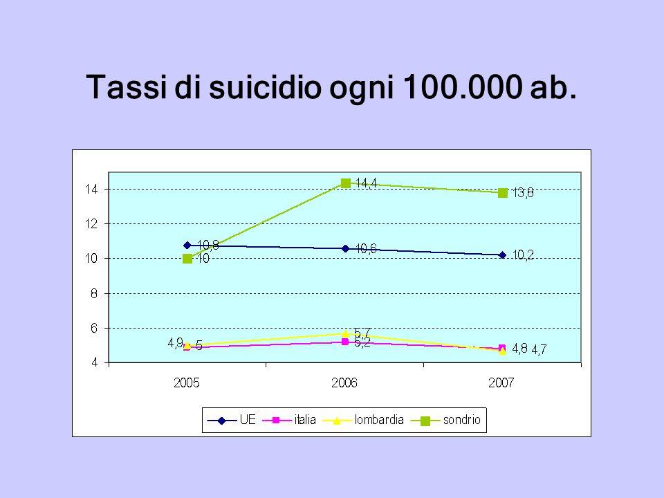 Tassi di suicidio ogni 100.000 ab.