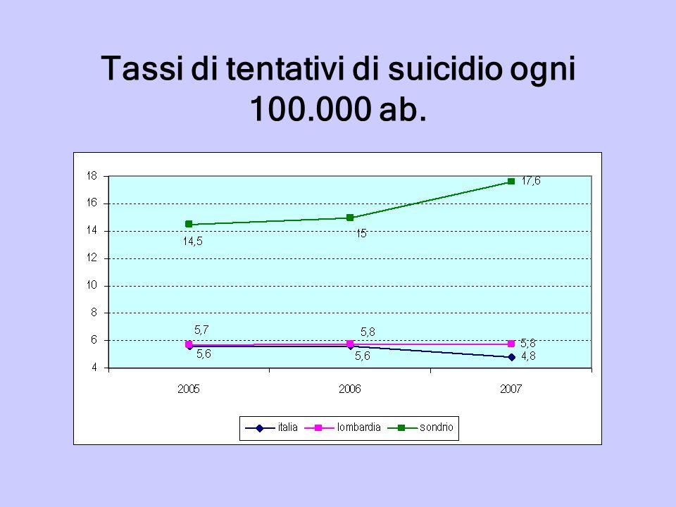 Le prime 20 province per tasso di suicidi (2007)