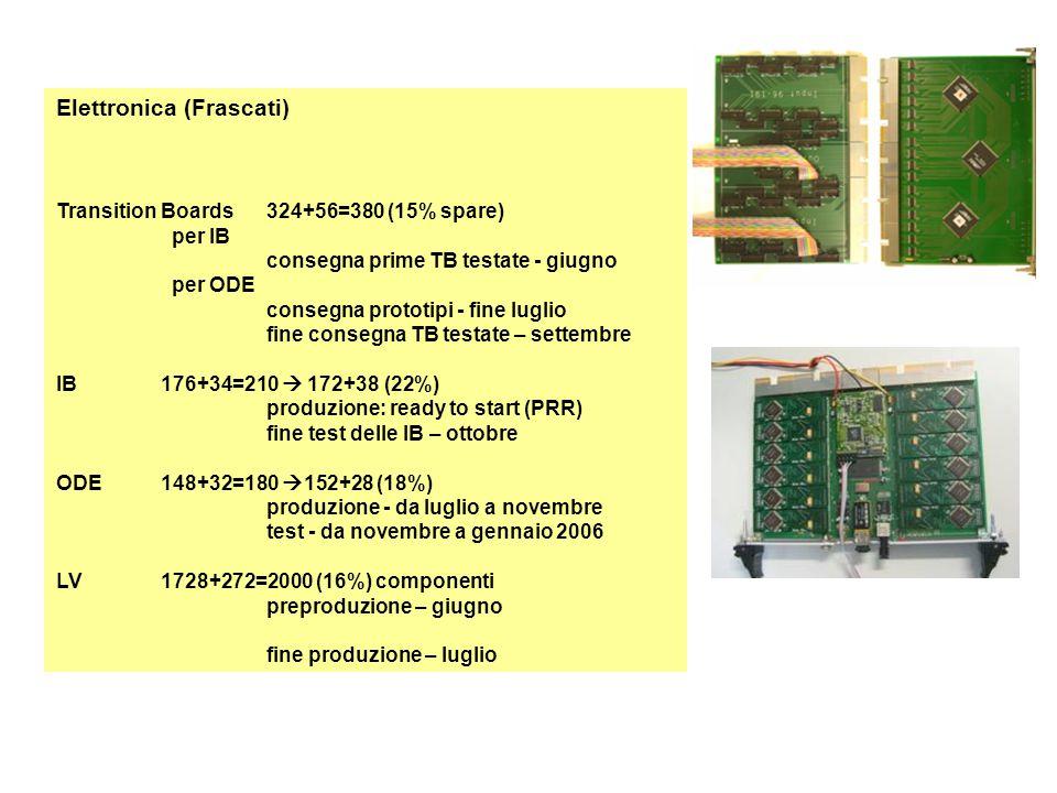 Elettronica (Frascati) Transition Boards324+56=380 (15% spare) per IB consegna prime TB testate - giugno per ODE consegna prototipi - fine luglio fine consegna TB testate – settembre IB176+34=210  172+38 (22%) produzione: ready to start (PRR) fine test delle IB – ottobre ODE148+32=180  152+28 (18%) produzione - da luglio a novembre test - da novembre a gennaio 2006 LV1728+272=2000 (16%) componenti preproduzione – giugno fine produzione – luglio