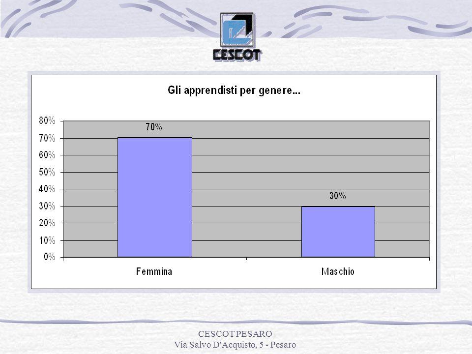CESCOT PESARO Via Salvo D Acquisto, 5 - Pesaro