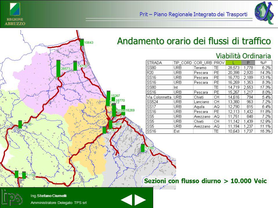 Prit – Piano Regionale Integrato dei Trasporti Ing.Stefano Ciurnelli Amministratore Delegato TPS srl Andamento orario dei flussi di traffico Viabilità