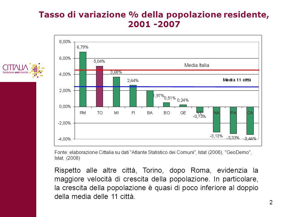 2 Tasso di variazione % della popolazione residente, 2001 -2007 Rispetto alle altre città, Torino, dopo Roma, evidenzia la maggiore velocità di crescita della popolazione.