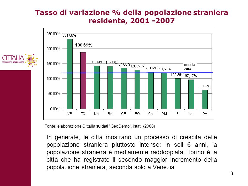3 Tasso di variazione % della popolazione straniera residente, 2001 -2007 In generale, le città mostrano un processo di crescita delle popolazione straniera piuttosto intenso: in soli 6 anni, la popolazione straniera è mediamente raddoppiata.