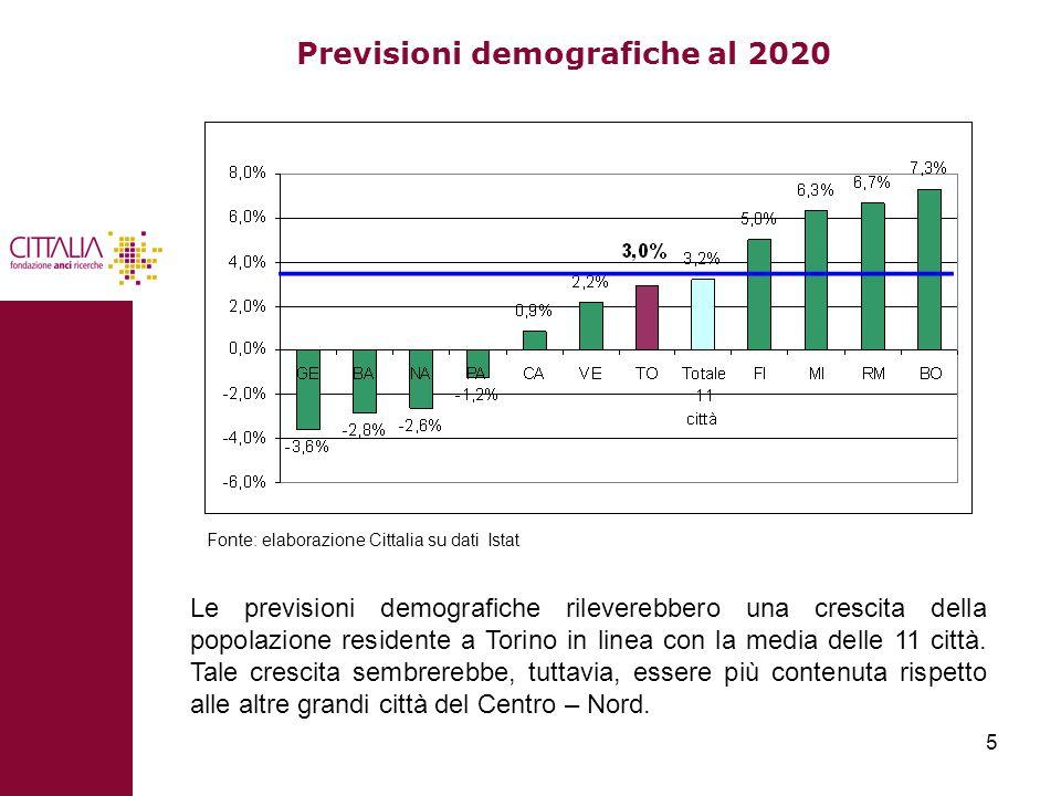 5 Previsioni demografiche al 2020 Le previsioni demografiche rileverebbero una crescita della popolazione residente a Torino in linea con la media delle 11 città.