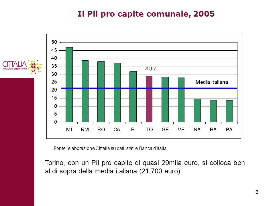 6 Il Pil pro capite comunale, 2005 Fonte: elaborazione Cittalia su dati Istat e Banca d'Italia Torino, con un Pil pro capite di quasi 29mila euro, si colloca ben al di sopra della media italiana (21.700 euro).