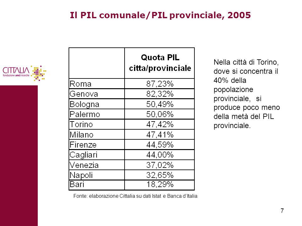 7 Il PIL comunale/PIL provinciale, 2005 Fonte: elaborazione Cittalia su dati Istat e Banca d'Italia Nella città di Torino, dove si concentra il 40% della popolazione provinciale, si produce poco meno della metà del PIL provinciale.