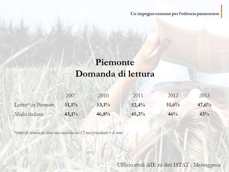 Piemonte Domanda di lettura 20072010201120122013 Lettori* in Piemonte 51,1%53,1% 52,4% 51,6%47,6% Media italiana 43,1%46,8%45,3%46%43% *lettori di almeno un libro non scolastico nei 12 mesi precedenti > 6 anni Ufficio studi AIE su dati ISTAT - Messaggerie Un impegno comune per l'editoria piemontese