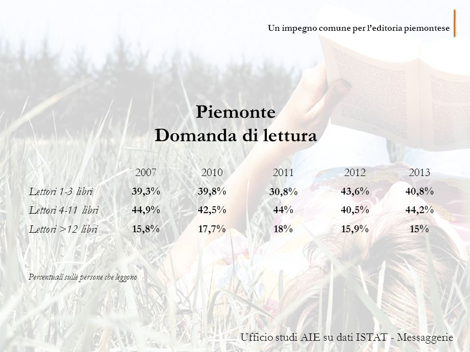 Piemonte Domanda di lettura 20072010201120122013 Lettori 1-3 libri 39,3%39,8% 30,8% 43,6%40,8% Lettori 4-11 libri 44,9%42,5%44%40,5%44,2% Lettori >12 libri 15,8%17,7%18%15,9%15% Percentuali sulle persone che leggono Ufficio studi AIE su dati ISTAT - Messaggerie Un impegno comune per l'editoria piemontese