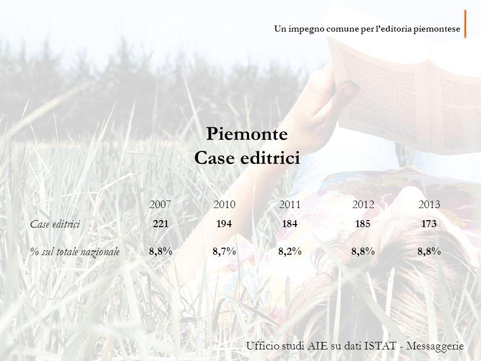 Piemonte Case editrici 20072010201120122013 Case editrici 221194184185173 % sul totale nazionale 8,8%8,7%8,2%8,8% Ufficio studi AIE su dati ISTAT - Messaggerie Un impegno comune per l'editoria piemontese