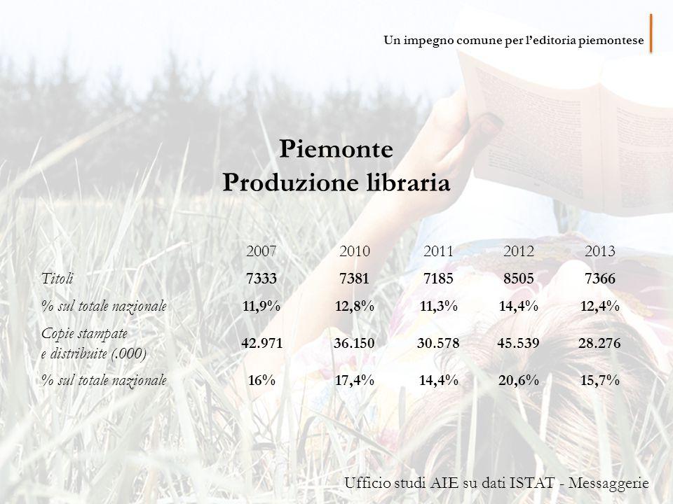 Piemonte Produzione libraria 20072010201120122013 Titoli 73337381718585057366 % sul totale nazionale 11,9%12,8%11,3%14,4%12,4% Copie stampate e distribuite (.000) 42.97136.15030.57845.53928.276 % sul totale nazionale 16%17,4%14,4%20,6%15,7% Ufficio studi AIE su dati ISTAT - Messaggerie Un impegno comune per l'editoria piemontese