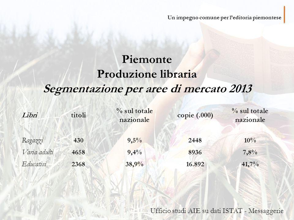 Piemonte Produzione libraria Segmentazione per aree di mercato 2013 Librititoli % sul totale nazionale copie (.000) % sul totale nazionale Ragazzi 4309,5%244810% Varia adulti 46589,4%89367,8% Educativi 236838,9%16.89241,7% Ufficio studi AIE su dati ISTAT - Messaggerie Un impegno comune per l'editoria piemontese