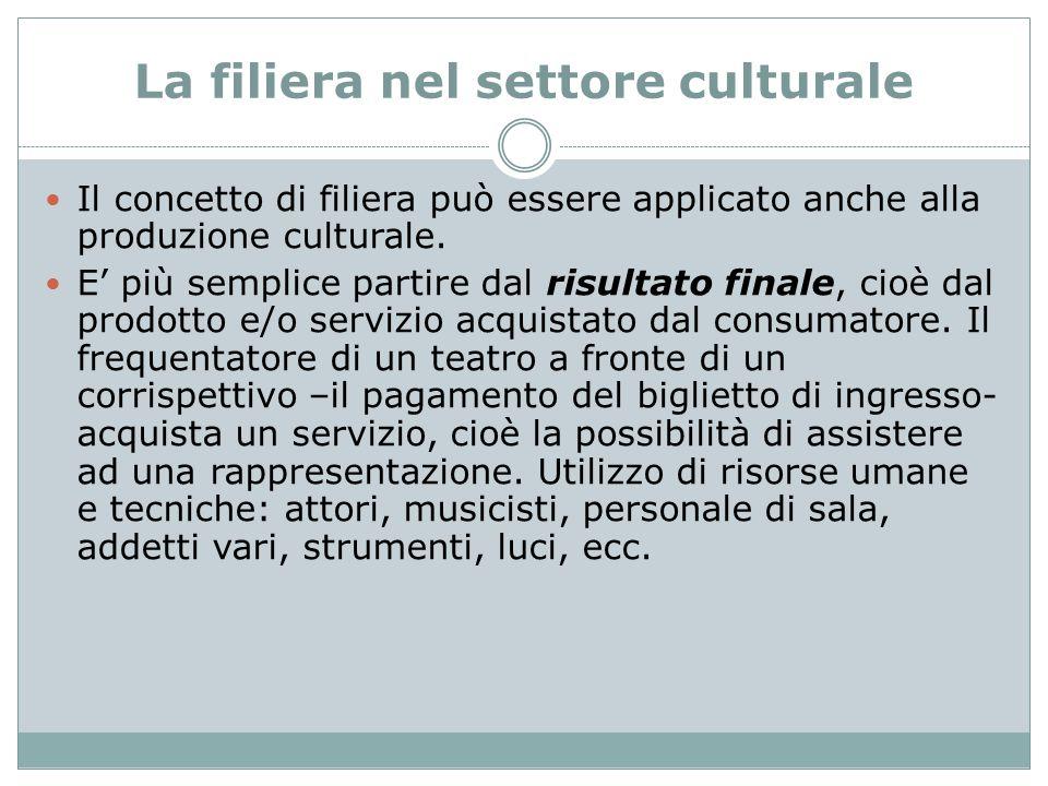La filiera nel settore culturale Il concetto di filiera può essere applicato anche alla produzione culturale. E' più semplice partire dal risultato fi