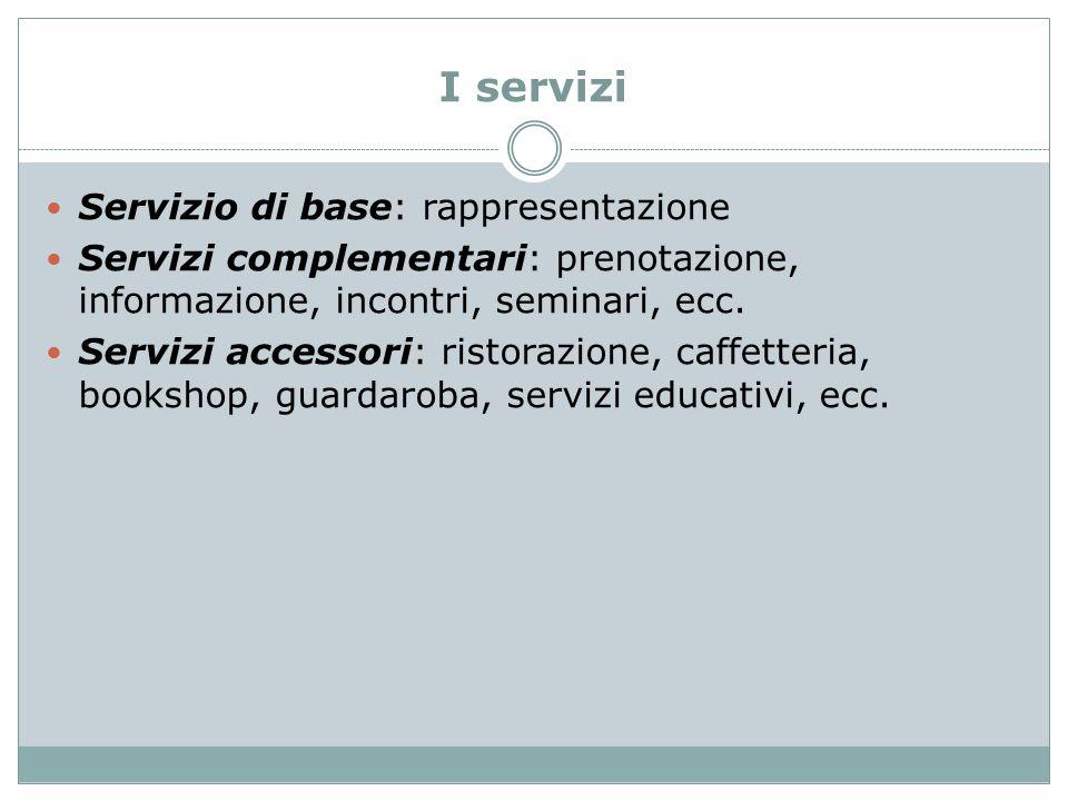 I servizi Servizio di base: rappresentazione Servizi complementari: prenotazione, informazione, incontri, seminari, ecc. Servizi accessori: ristorazio