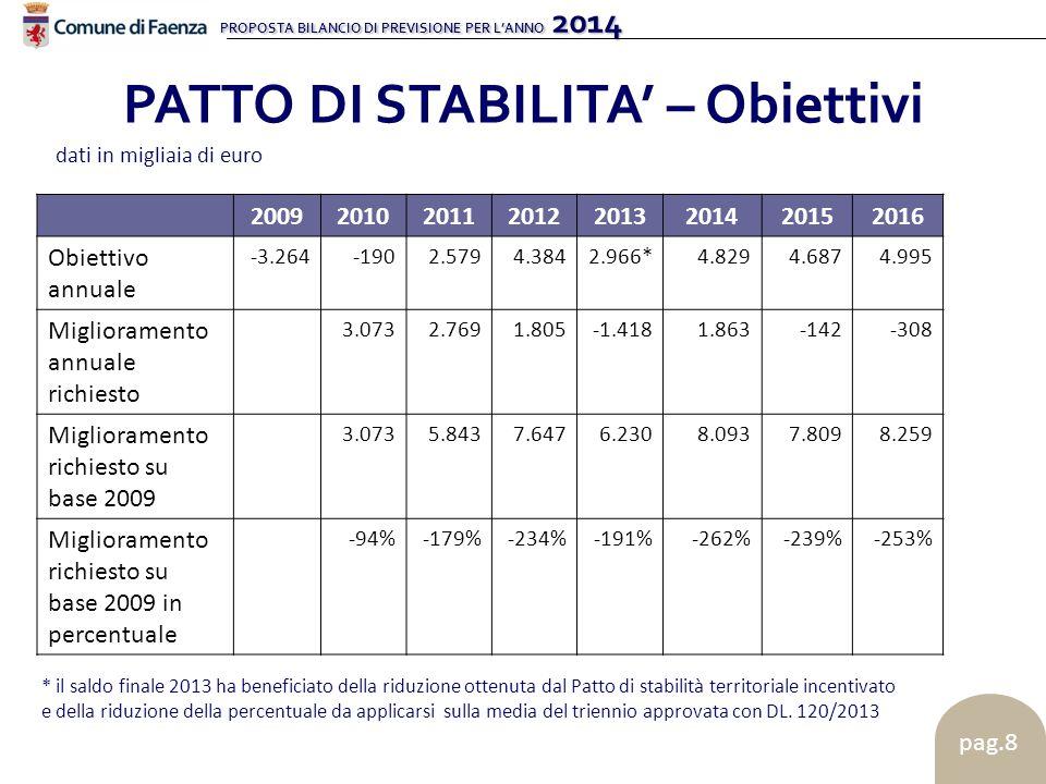 PROPOSTA BILANCIO DI PREVISIONE PER L'ANNO 2014 pag.8 PATTO DI STABILITA' – Obiettivi dati in migliaia di euro 20092010201120122013201420152016 Obiett