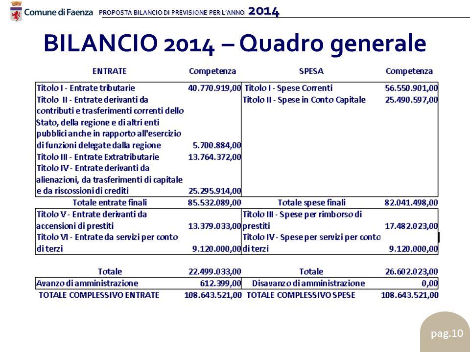 PROPOSTA BILANCIO DI PREVISIONE PER L'ANNO 2014 pag.10 BILANCIO 2014 – Quadro generale