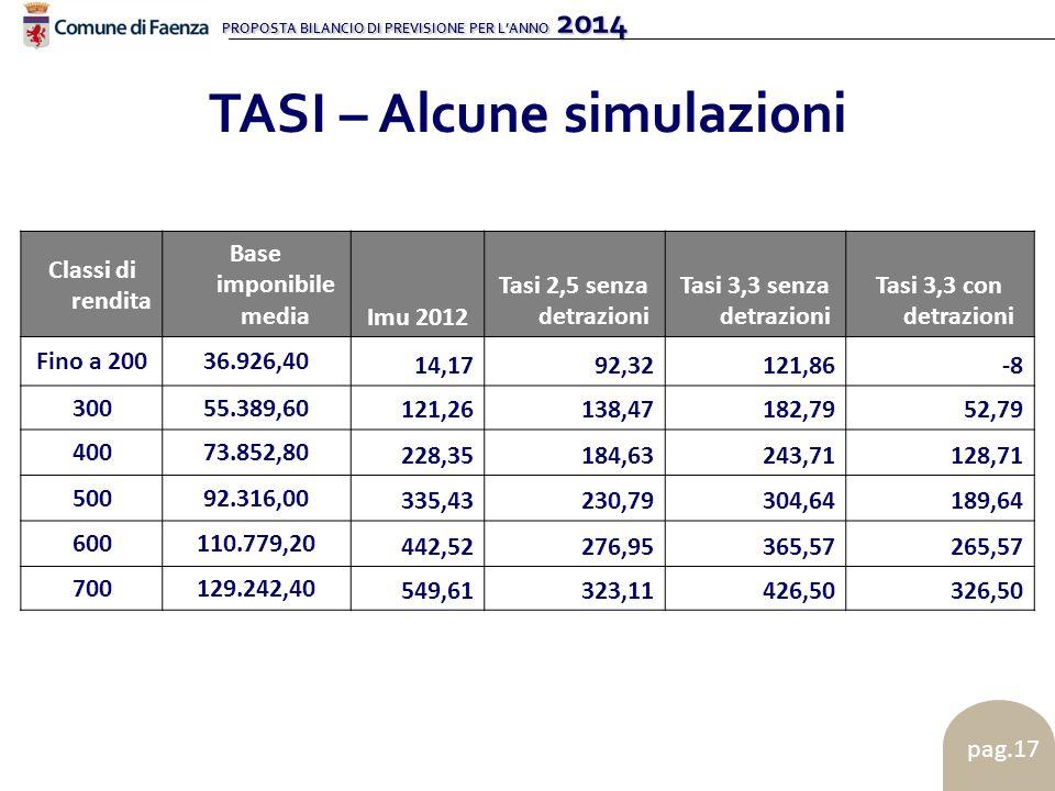 PROPOSTA BILANCIO DI PREVISIONE PER L'ANNO 2014 pag.17 TASI – Alcune simulazioni Classi di rendita Base imponibile mediaImu 2012 Tasi 2,5 senza detraz