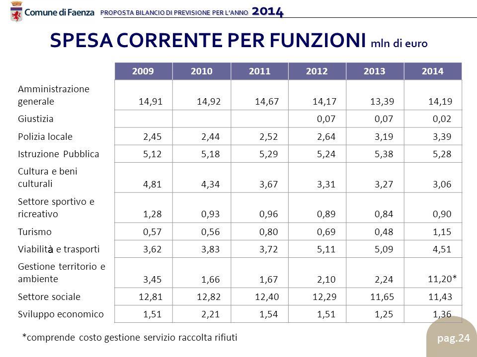 PROPOSTA BILANCIO DI PREVISIONE PER L'ANNO 2014 pag.24 SPESA CORRENTE PER FUNZIONI mln di euro 200920102011201220132014 Amministrazione generale 14,91