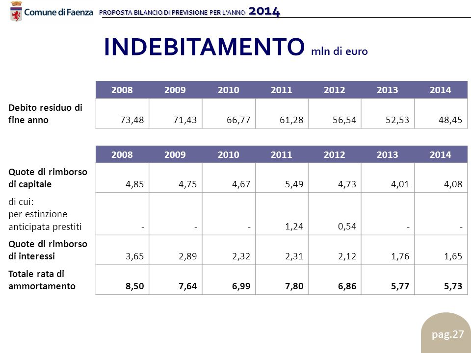 PROPOSTA BILANCIO DI PREVISIONE PER L'ANNO 2014 pag.27 INDEBITAMENTO mln di euro 2008200920102011201220132014 Debito residuo di fine anno 73,48 71,43