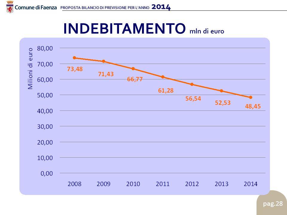 PROPOSTA BILANCIO DI PREVISIONE PER L'ANNO 2014 pag.28 INDEBITAMENTO mln di euro