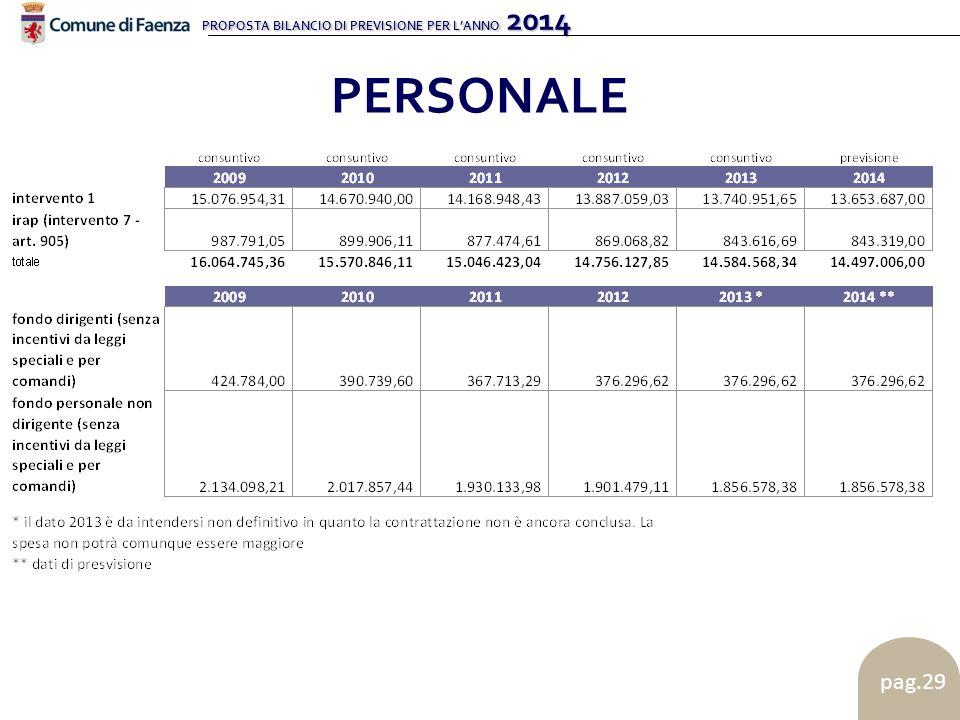 PROPOSTA BILANCIO DI PREVISIONE PER L'ANNO 2014 pag.29 PERSONALE